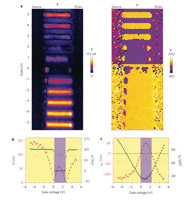 Photocurrent as a function of gate voltage in graphene