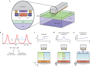 Nanotube-based SET imaging