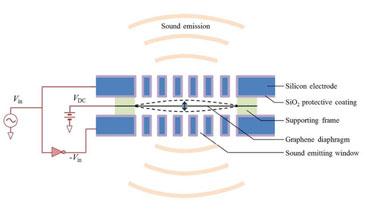 Graphene-based speaker