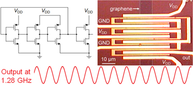 Graphene ring oscillator