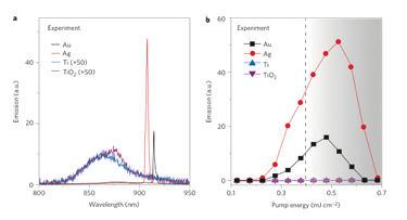 Optical response of different nanoparticle arrays