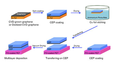 Making a graphene dielectric film by a one-step transfer method