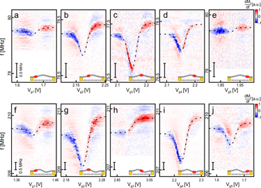 Measurement of the electron-phonon coupling at five different locations along a nanotube