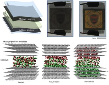 Graphene electrochromic devices