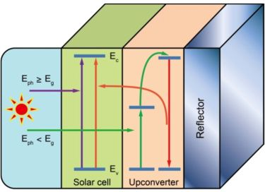 A proposed operating mechanism for a solar cell modified with upconversion materials.