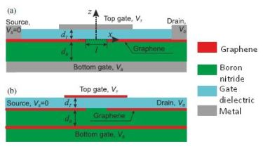 Lateral graphene tunnel field effect transistors