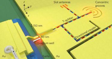 Nano-LED driven optical nanocircuit.
