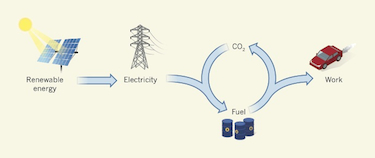 Storing energy from renewable energy sources