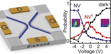 Diamond-gated field-effect transistors.