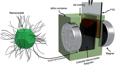 Colloidal nanocrystalline deposition.