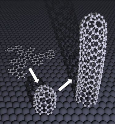 This illustration shows how a seed molecule on a platinum surface (left) will accumulated carbon atoms by growing upwards to create a single-walled carbon nanotube with a specific structure. (Courtesy: Juan Ramon Sanchez-Valencia)