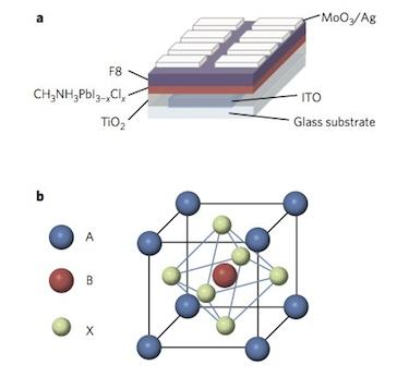 Perovskite light-emitting diode
