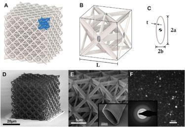 Architecture, design and microstructure of alumina nanolattices