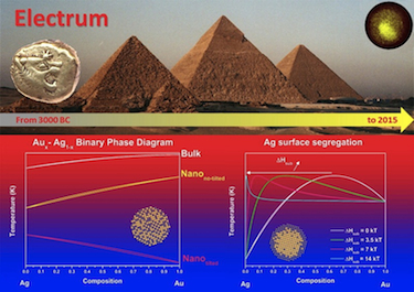 Electrum and its phase diagram
