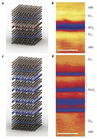 Heterostructure devices with a SQW and MQWs