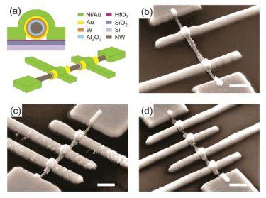 Horizontal wrap-gate nanowire transistors.