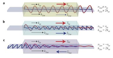 Phase-matching conditions for second-harmonic generation in nonlinear optical media