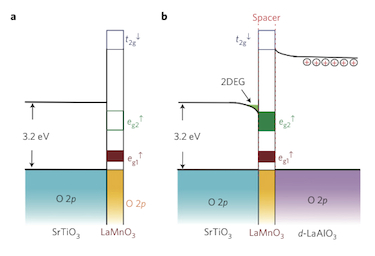 Band-structure of the oxide interface