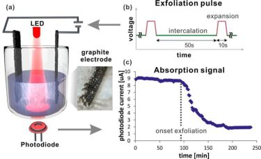 Electrochemical graphene synthesis.