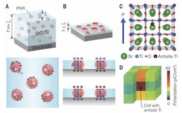 Ferroelectricity emerges in ultrathin films