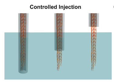 The controlled injection process