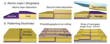 Making nanogap electrodes