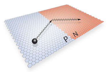Illustration of electrons undergoing negative refraction at a p-n junction in graphene