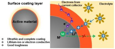 An ideal surface coating layer