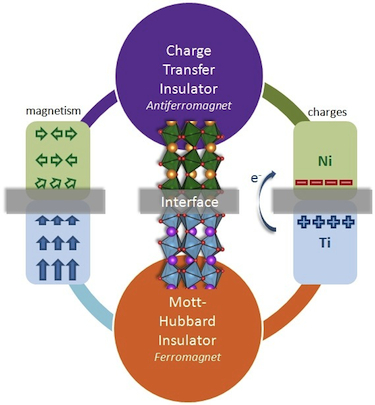 Charge transfer between oxide interfaces