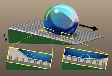 Rethinking superhydrophobicity