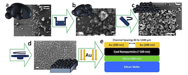 Making organic thin films from naturally sourced carbon