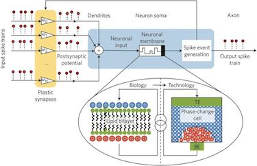 The phase-change neuron