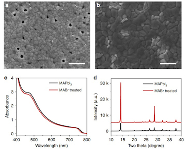 How does MABr treatment affect the structural and electro-optical properties of MAPbI<sub>3</sub> thin films?