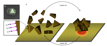 Assembling nanoparticles using plasmon-enhanced thermophoresis