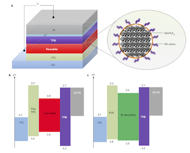 Structure and energy diagram of perovskite LEDs