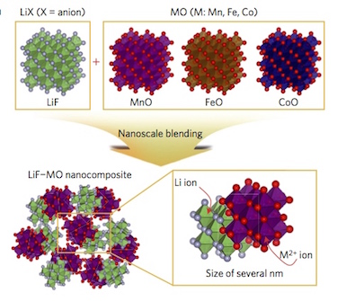 Metal monoxides: from negative to positive electrode materials