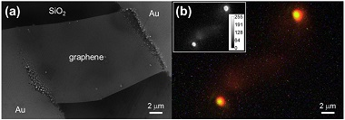 A scanning electron microscope image of a graphene-based field-effect transistor, and an optical image of its light emission when activated. Also shown is a schematic diagram of the quantum Cerenkov effect responsible.