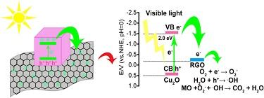 Charge transfer in Cu<sub>2</sub>O-reduced graphene oxide nanocomposites