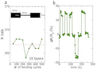 Resistance and sensitivity of a 10 layers graphene line