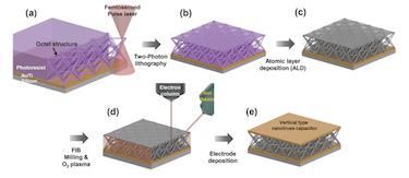 Manufacturing the nanolattice capacitor