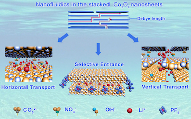 Nanofluidics in the stacked Co<sub>3</sub>O<sub>4</sub> nanosheets