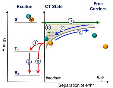 The charge separation journey of electrons and holes in an organic solar cell.