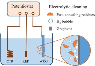 Electrolytic Cleaning Tackles the PMMA Residue Problem for CVD Graphene - Featured Graphene research
