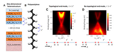 The topological insulator heterostructure and emergent superlattice band structure in trivial and topological phases