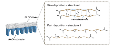 Interlayer nanostructures of GO membranes