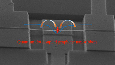 The graphene nanoribbon tested by Guo-Ping Guo and his team