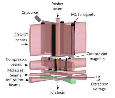 LoTIS cold atomic beam ion source
