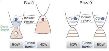 Double bilayer graphene