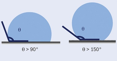 Schematic of water droplet on hydrophobic and superhydrophobic surfaces.
