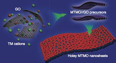 Synthesizing 2D holey TMO nano sheets